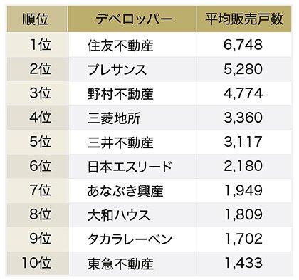 全国マンションデベロッパーの新築マンション平均販売戸数ランキング