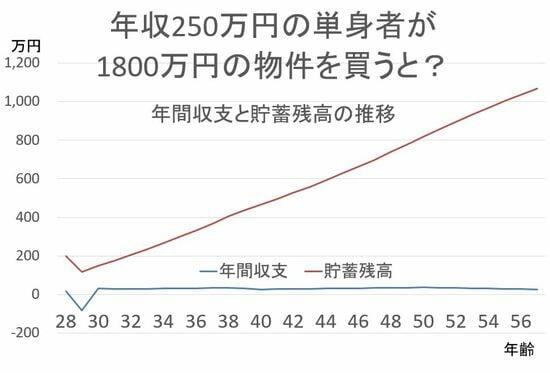 年収250万円 単身者 シミュレーション
