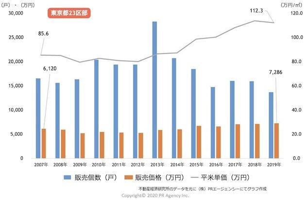 都区部の新築マンション「販売戸数・販売価格・平米(㎡)単価」推移