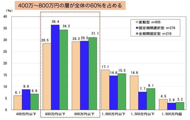 住宅ローンの目安「住宅ローンを組んだ人の世帯年収割合」