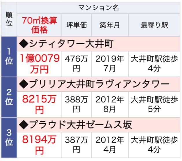 大井町ランドマークマンションランキング