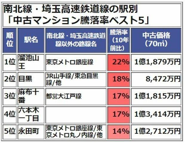 南北線・埼玉高速鉄道線中古マンション価格騰落率