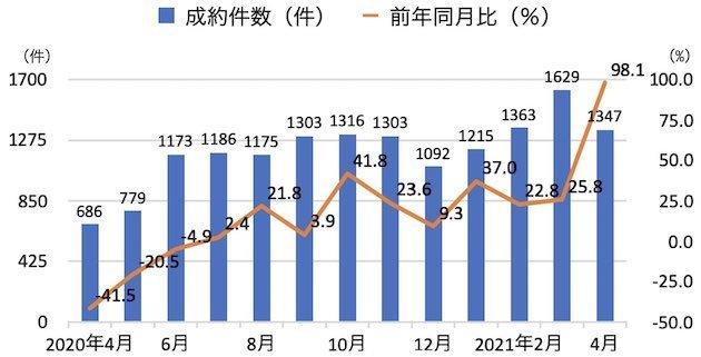 首都圏中古一戸建ての成約件数と前年同月比の推移