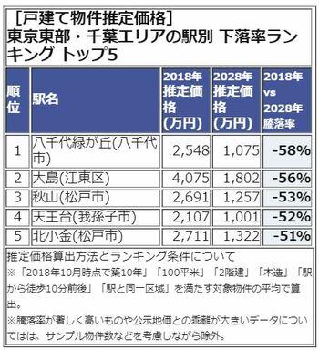 東京東部・千葉エリア下落率TOP5