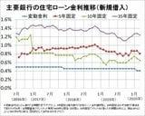 住宅ローン金利(132銀行・1000商品)の最新動向、金利推移は?変動・固定金利の相場を徹底解説!