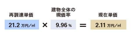 建物の現在単価の計算式