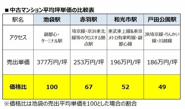 池袋&赤羽vs和光市&戸田公園 物件価格