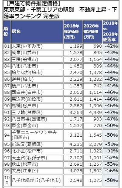 東京東部・千葉エリアランキング81-100位