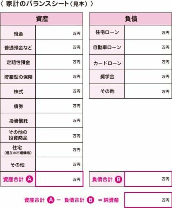 家計のバランスシート(出所:日本FP協会)