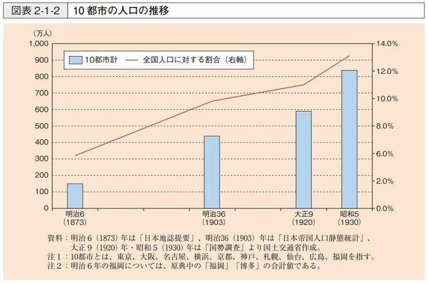 グラフ:明治から昭和にかけての日本の都市の人口の推移