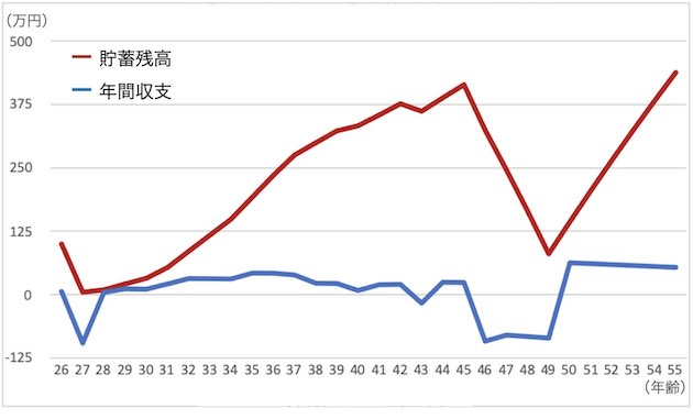 1600万円の物件を買った場合の「年間収支」と「貯蓄残高」の推移