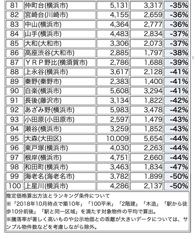 東京南西部・神奈川エリアの駅別 暴騰率ランキング 81-100位