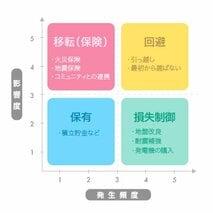 a災害対策にも優先度がある!?  住まいの被災可能性を分類する「リスクマップ」を使って、計画的な災害対策を!