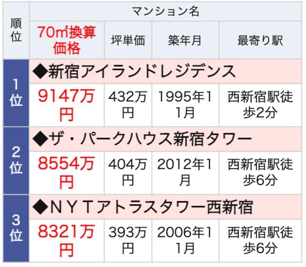 西新宿駅ランドマークマンション