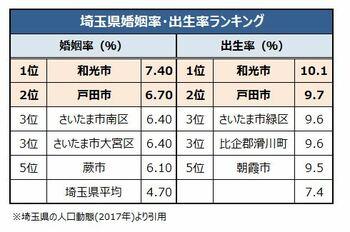 埼玉県の婚姻率・出生率ランキング
