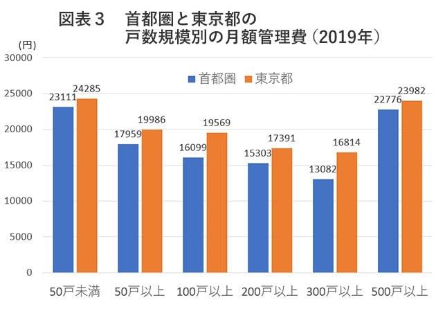 図表3 首都圏と東京都の戸数規模別の月額管理費(2019年)