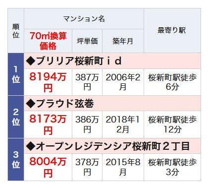 桜新町駅のランドマークマンションランキング・ベスト3