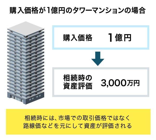 購入価格が1億円のタワーマンションを相続する場合