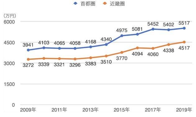 首都圏・近畿圏の新築マンション購入者の平均価格の推移