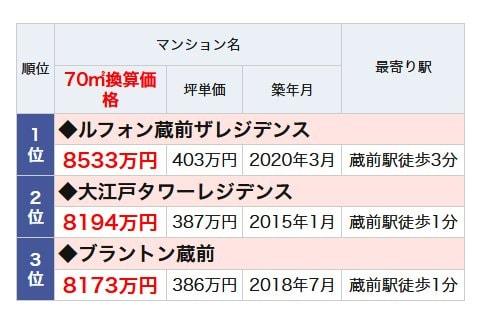 蔵前駅のランドマークマンションランキング・ベスト3
