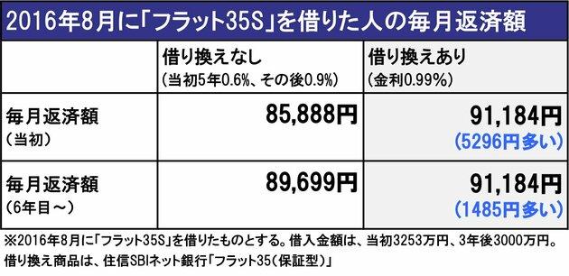 2016年8月に「フラット35S」を借りた人の毎月返済額