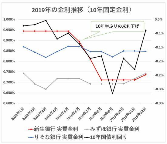 2019年 10年固定金利の推移2
