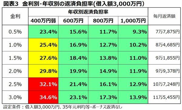 金利別年収別の返済負担率一覧 借入額3000万円
