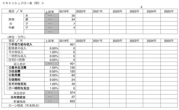 キャッシュフロー表1年目(例)