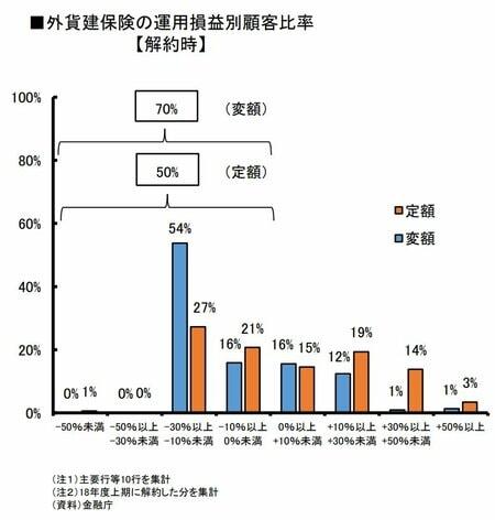外貨建て保険の運用損益別顧客比率