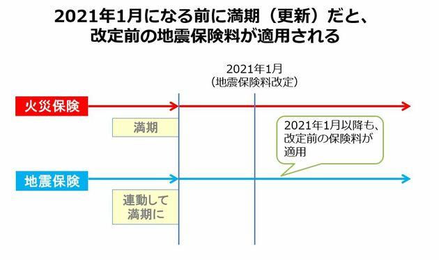 2021年以前に満期を迎えると、更新前の地震保険料が適用になる