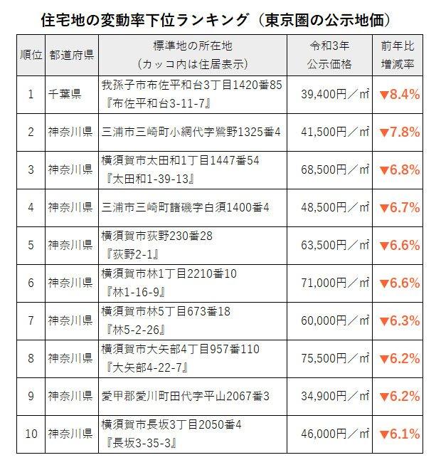 住宅地の公示地価の変動率下位ランキング(東京圏の公示地価)