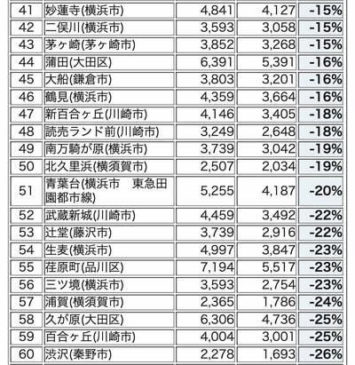 東京南西部・神奈川エリアの駅別 暴騰率ランキング 41-60位