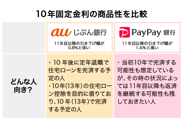auじぶん銀行とPayPay銀行 10年固定金利の商品性を比較