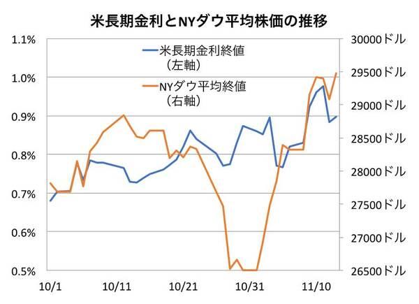 米長期金利とNYダウ平均株価の推移