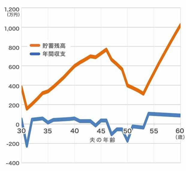 グラフ:2000万円の物件を買った場合の「年間収支」と「貯蓄残高」の推移は?