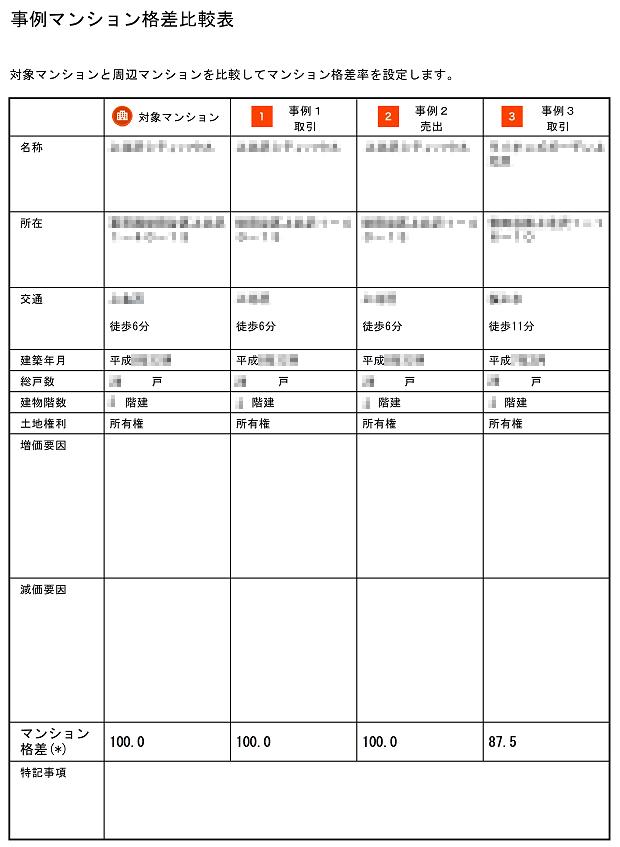 B社の査定書(事例マンション格差比較表)