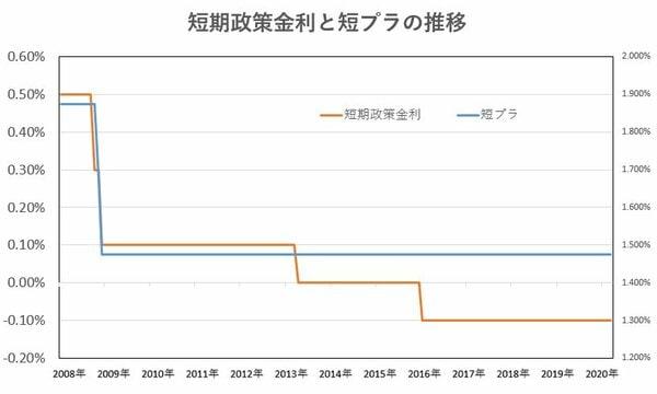 短期政策金利と短プラの推移
