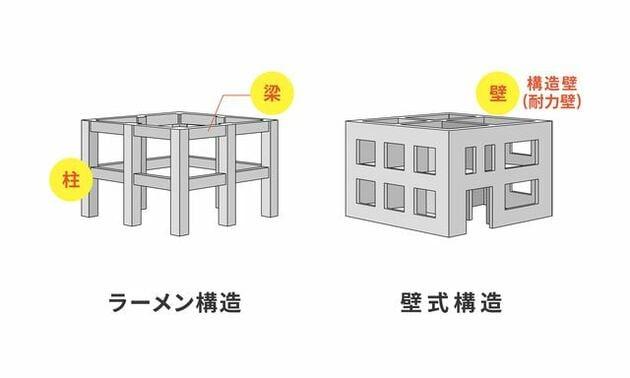 ラーメン構造と壁式構造の違い