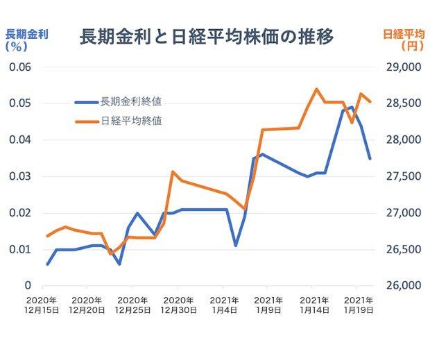 日経平均株価は米株価の上昇が波及して上昇