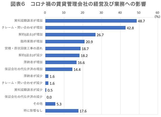 図表6 コロナ禍の賃貸管理会社の経営及び業務への影響(単位:%)