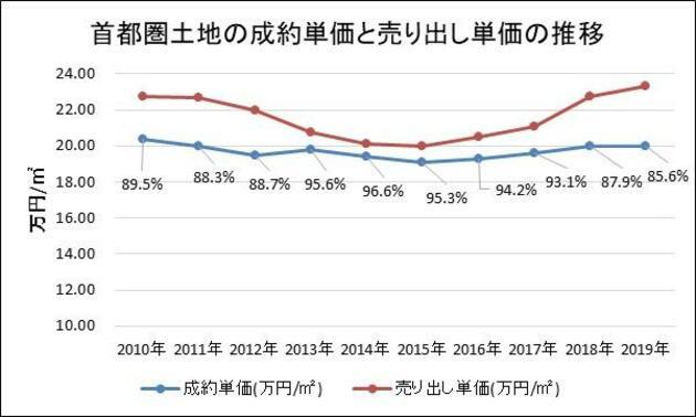 公益財団法人東日本不動産流通機構「首都圏不動産流通市場の動向(2019年)