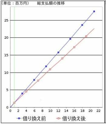 借り換えなしの場合と、借り換えをした場合の総支払額推移。住宅金融支援機構の「返済プラン比較シミュレーション」で作成したグラフに、編集部で一部加筆