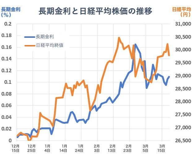 日本の長期金利と日経平均株価の推移