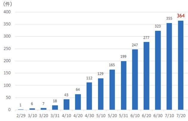 コロナ倒産の累積件数