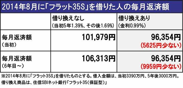 2014年8月に「フラット35S」を借りた人の毎月返済額