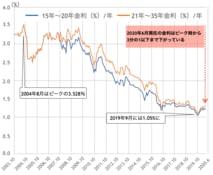 住宅ローンのフラット35は過去最低水準に! 金利推移17年分と、お得な金利割引制度を紹介