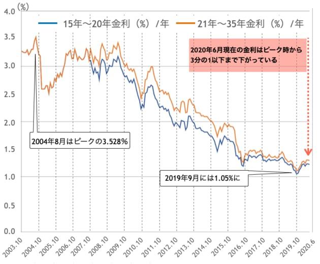 フラット35の金利推移グラフ(過去17年間)