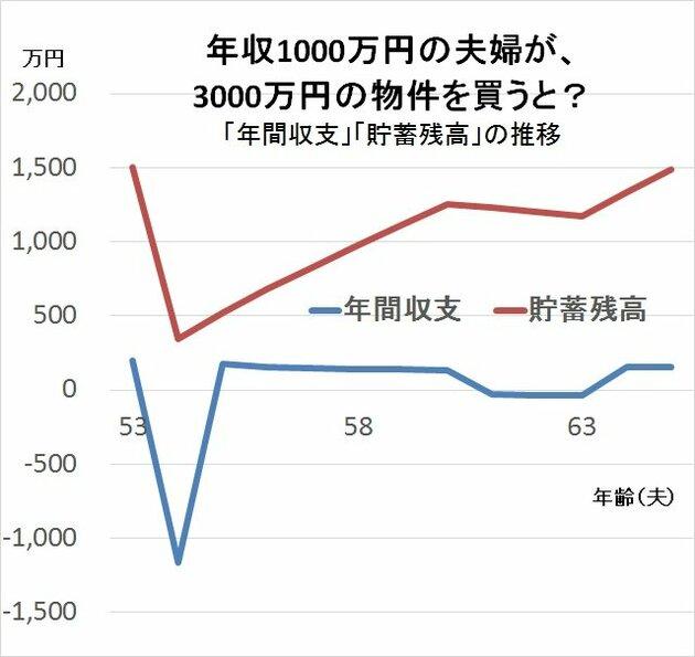 年収1000万円の夫婦が、3000万円の物件を買うと?