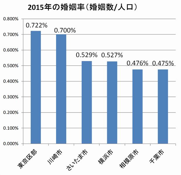 2015年の婚姻率(婚姻数/人口)