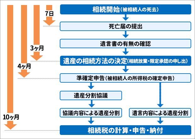 相続の基本的なタイムスケジュール